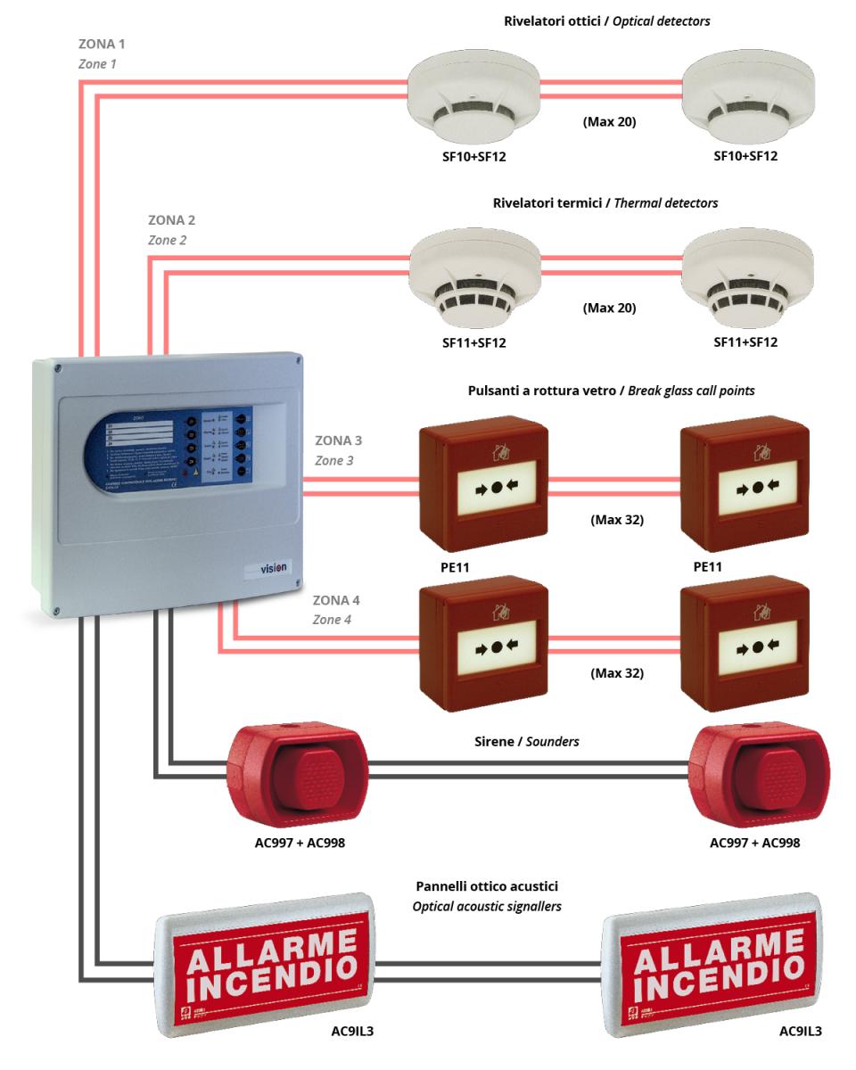 schema sistemi antincendio